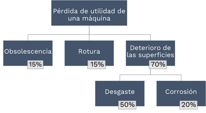Árbol de descripción de fallos de equipo.png