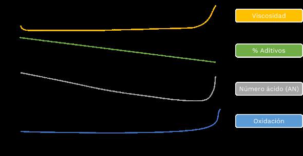 Qué factores influyen en la degradación de lubricantes