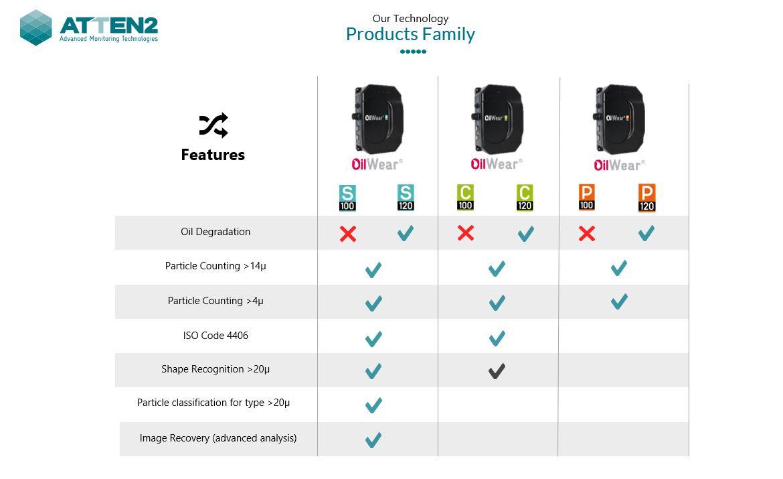 ¿Qué series integra la gama de sensores OilWear?